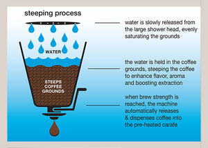 Steeping Process