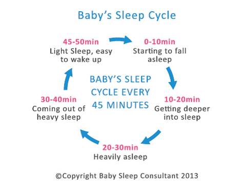 baby 45 minute sleep cycle cat nap