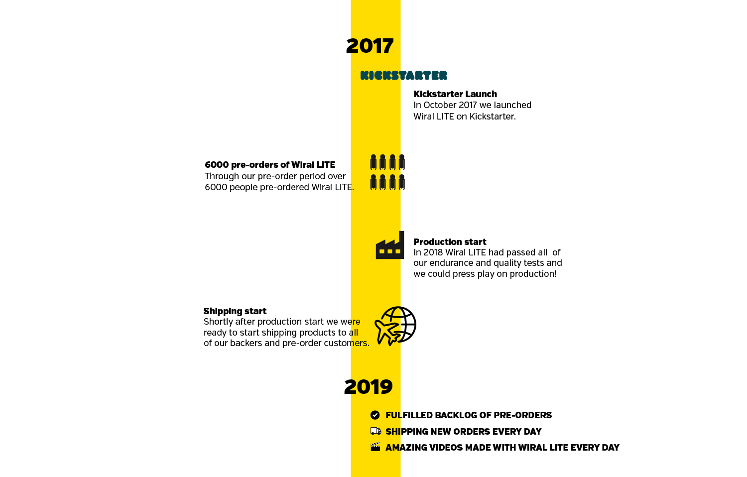 Timeline of Wiral from Kickstarter launch in 2017 up until today