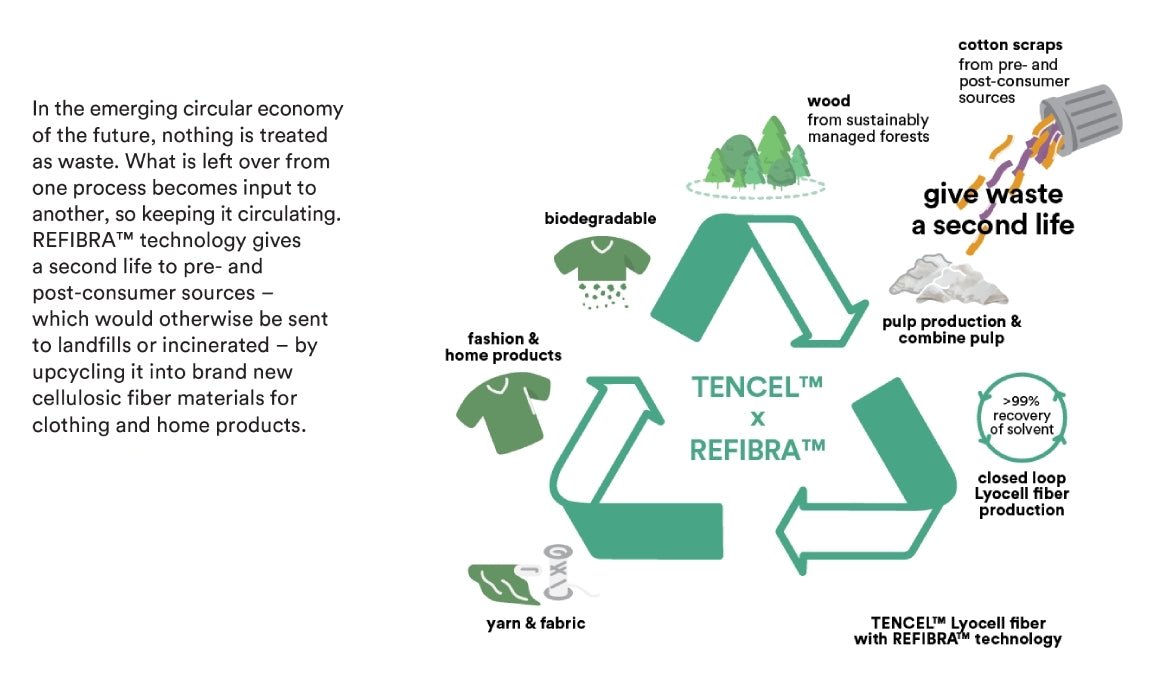 Tencel Refibra is used in the clothing of MORICO by Mori Collective