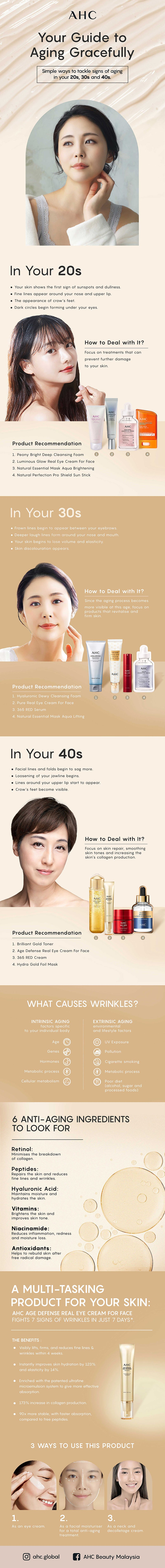 An AHC infographic to tackle sign of aging in your 20s, 30s, and 40s.