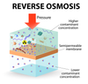 Why Adding Reverse Osmosis to your Whole House system is Beneficial