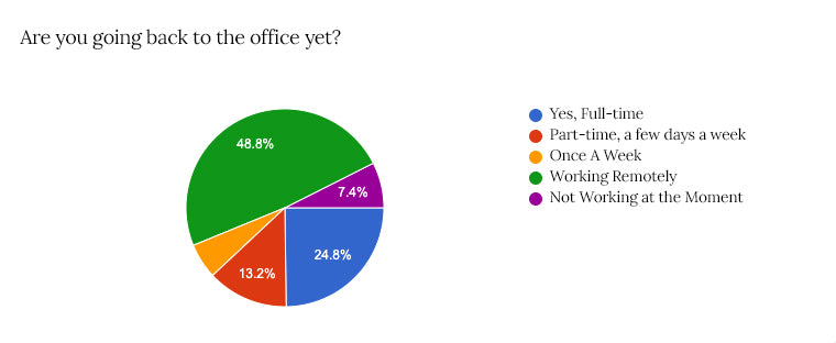 Are you going back to work in an office?