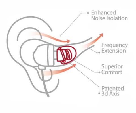Spinfit Ear Canal