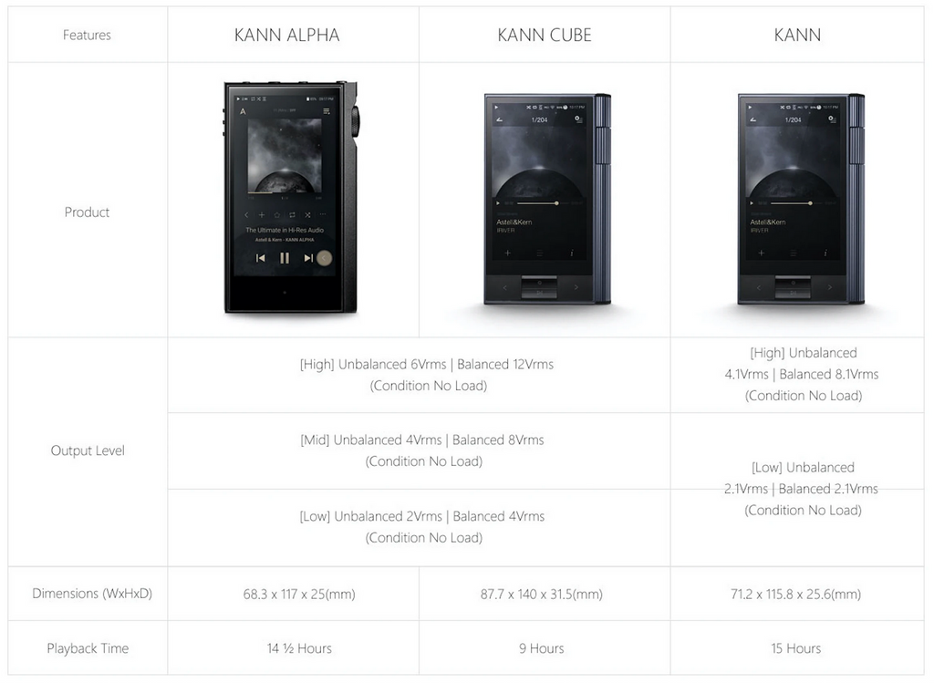 Astell&Kern KANN Lineup Comparison