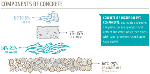 What is in concrete