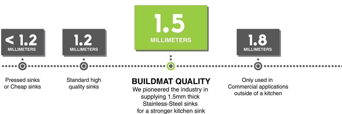 Stainless Steel Thickness Infograph
