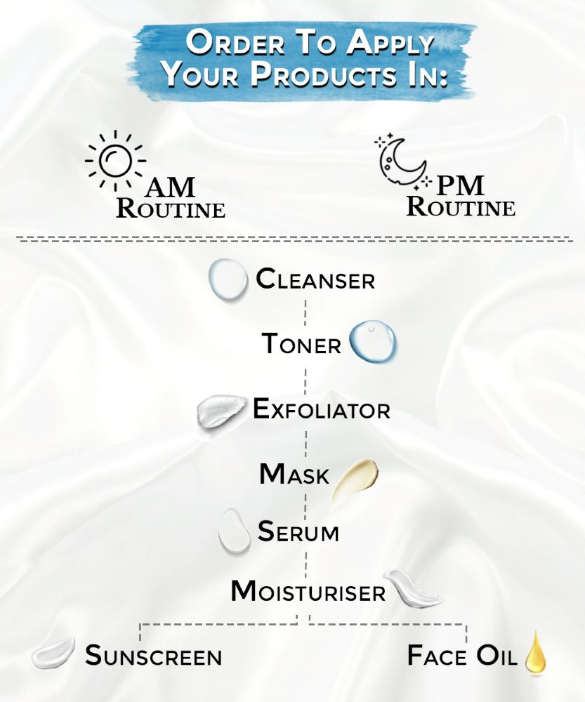 This is the order you must apply your products in for both am and pm skin routines on sublimelife.in