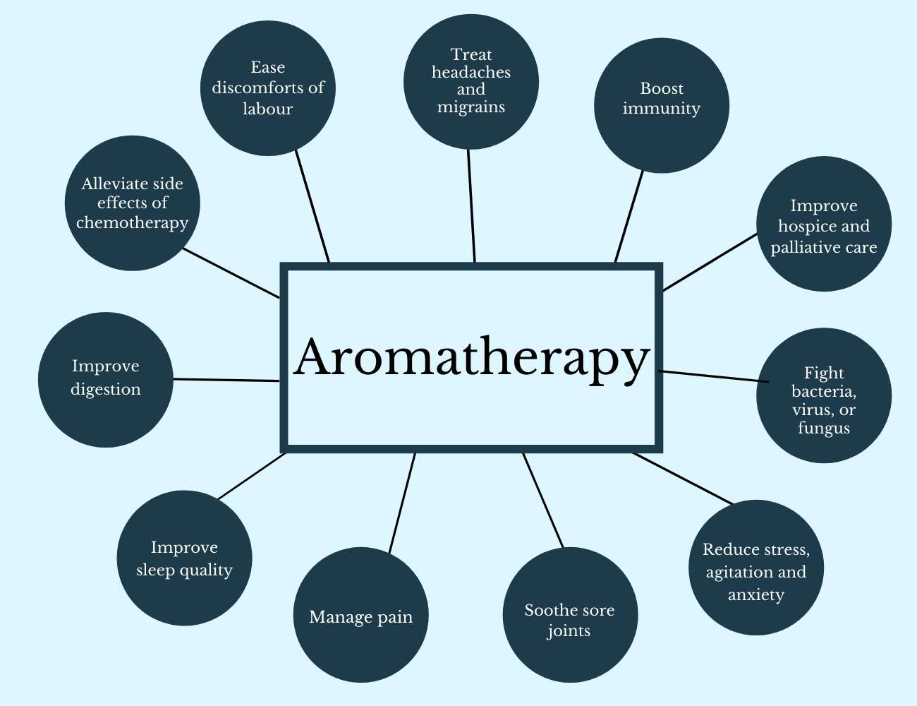 This image shows us the benefits of Aromatherapy.