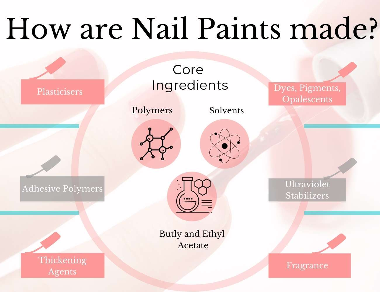 This image shows how nail polish is made.