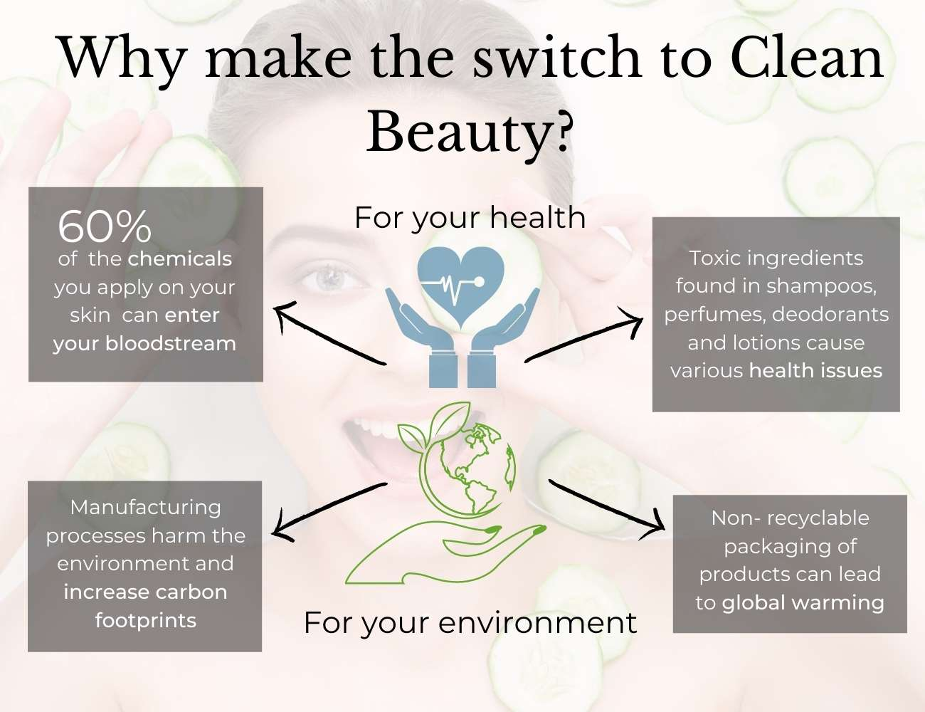 This is an image that explains why you should switch to clean beauty.