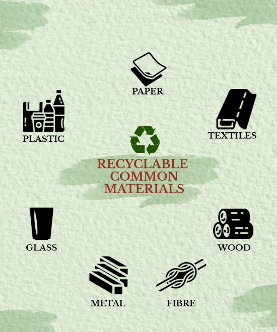 This image shows the list of recyclable common products.