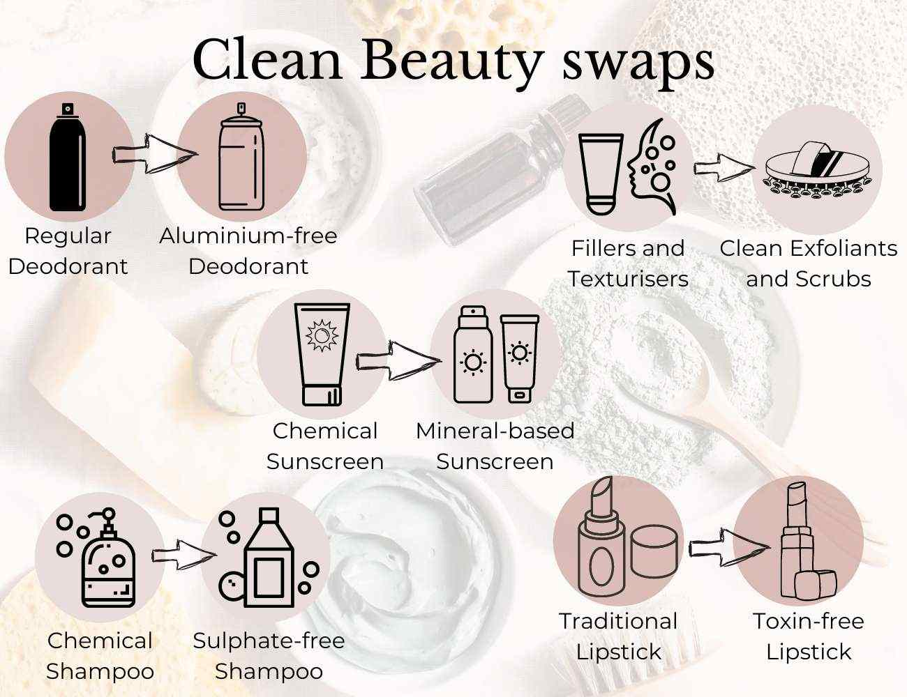 This is an image showing easy 5 basic skincare swaps you can make to switch to Clean Beauty