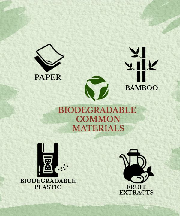 This image shows the list of bio-degradable common products.