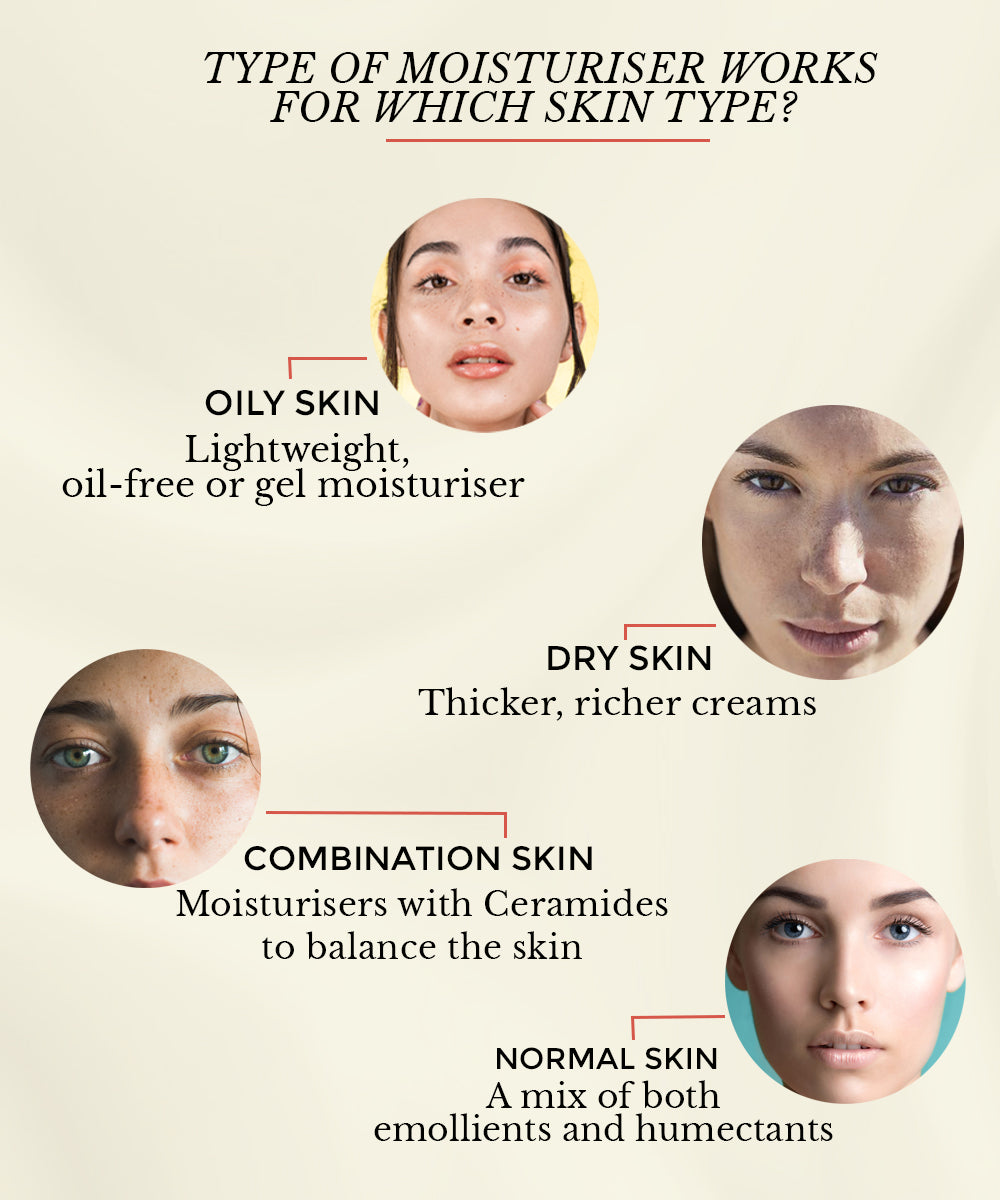This image shows the correct moisturiser for different skin types