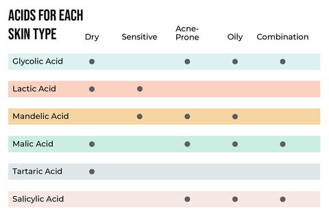 This is cheat Sheet for Exfoliating Acids in Skin care based on skin types and skin concerns