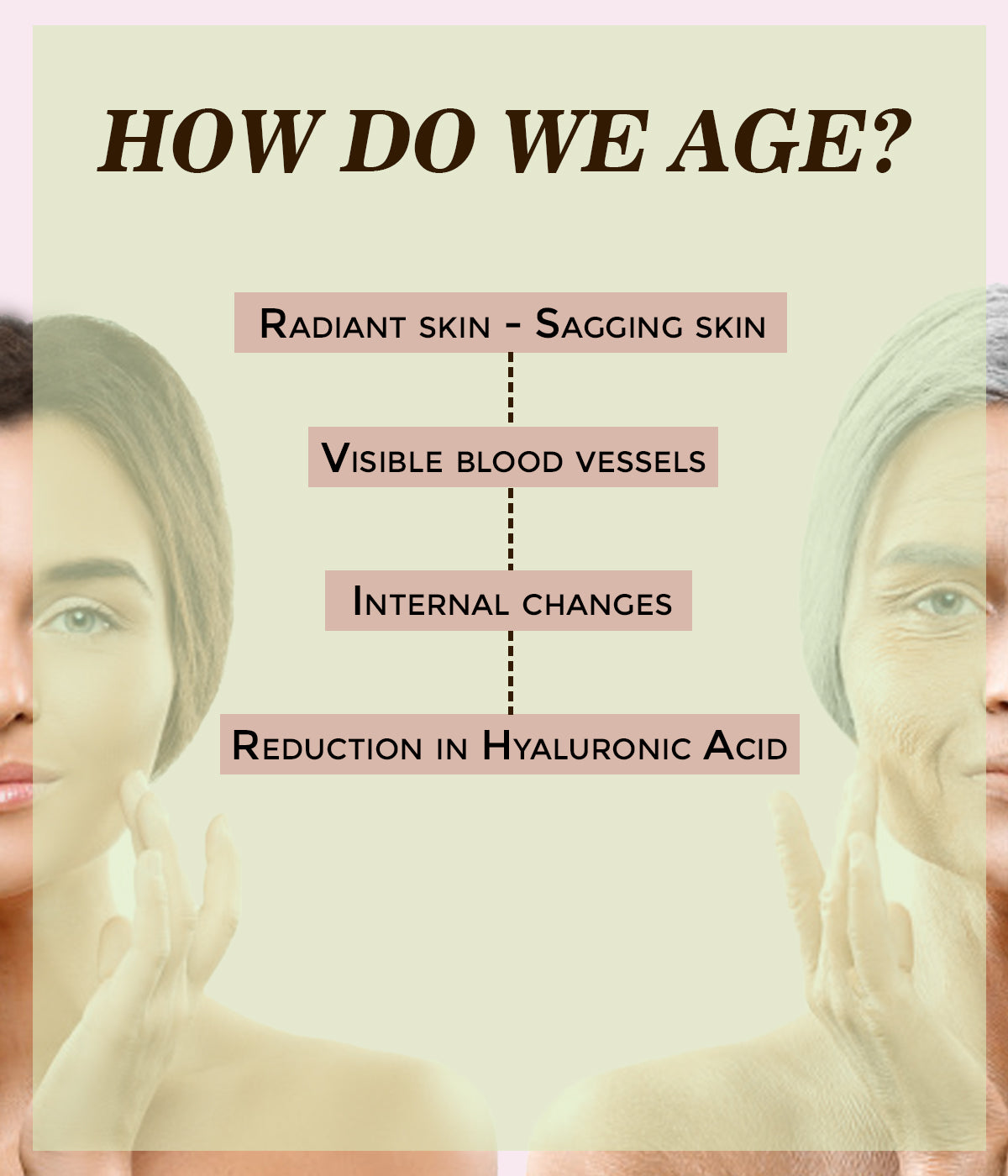 This is an image of how we age on www.sublimelife.in
