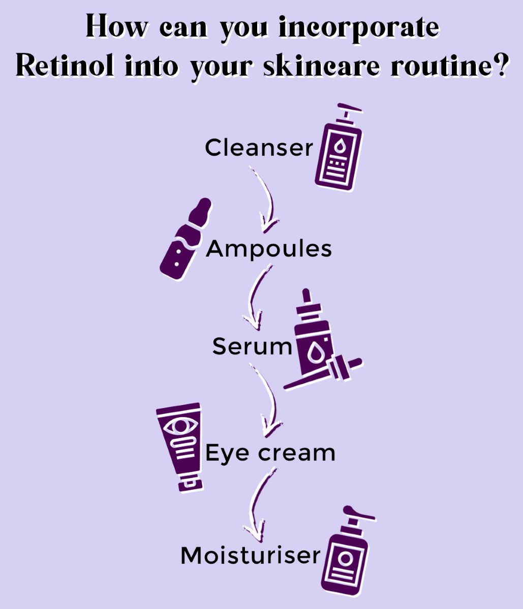 this is an image of how you can incorporate retinol in your skincare routine on www.sublimelife.in