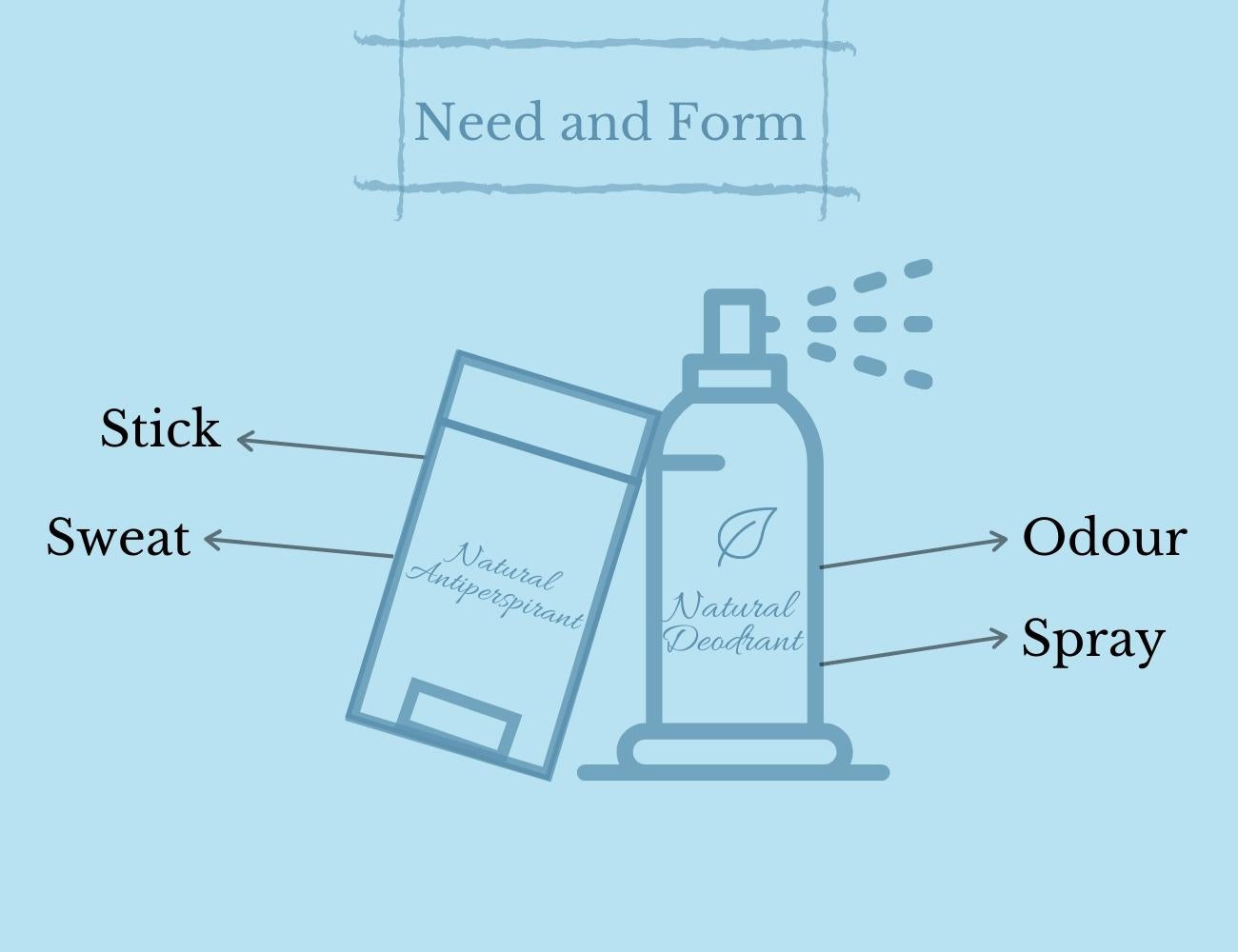 This is an image showing factors to consider before buying a natural aluminium free deodorants