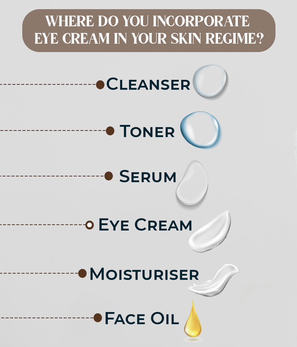 This is an image of where eye cream must be incorporated in your regime