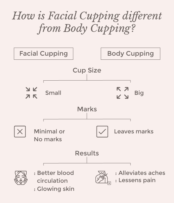 This is an image of how facial cupping is different from body cupping on www.sublimelife.in