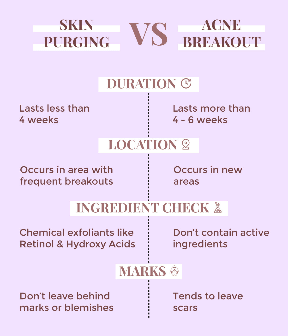 This is an image of difference between Acne & Purging on www.sublimelife.in