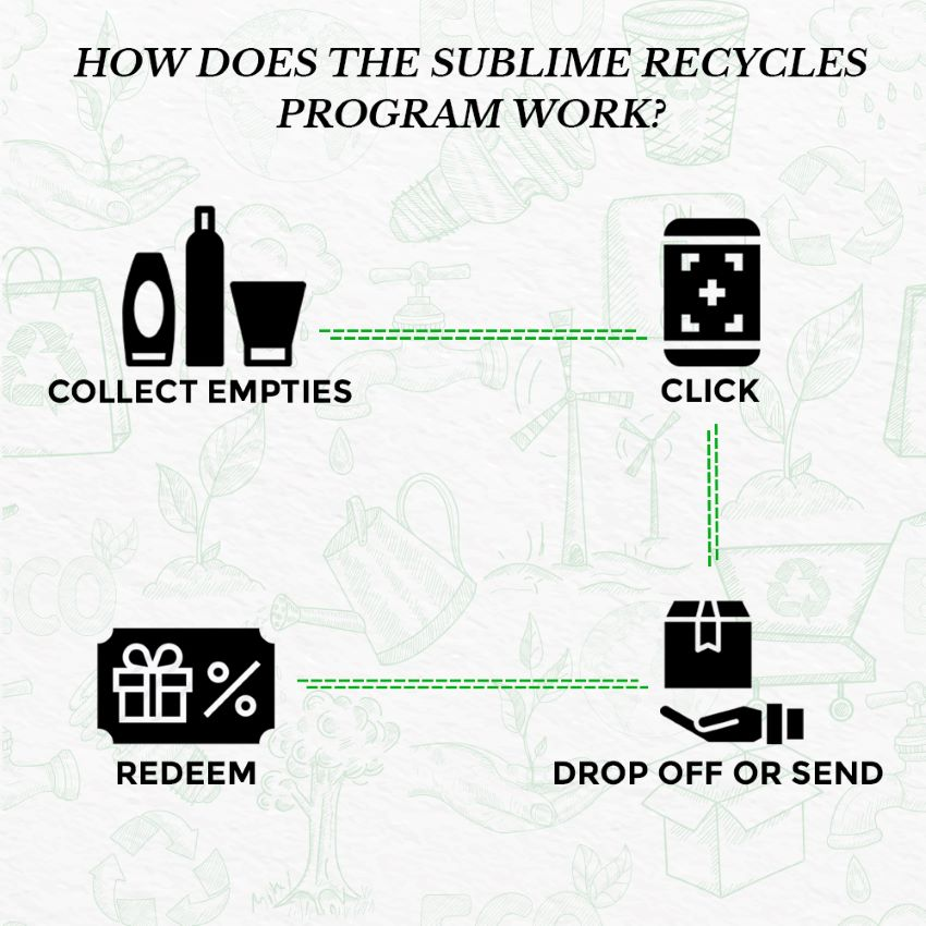 This is an image showing how the sublime recycle program works at www.sublimelife.in