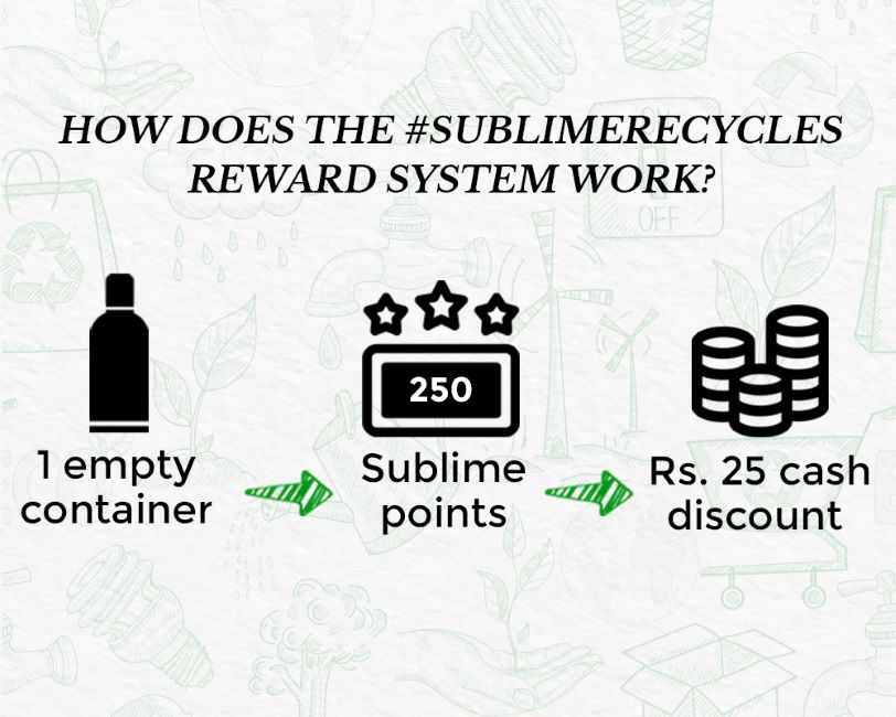 This image shows how Sublime Life Recycle program reward system works.