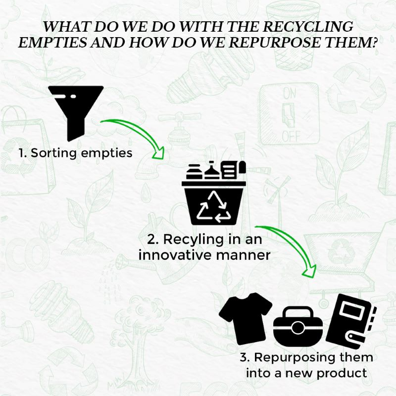 This image shows how beauty empties can be recycled to a T shirt or a bag.