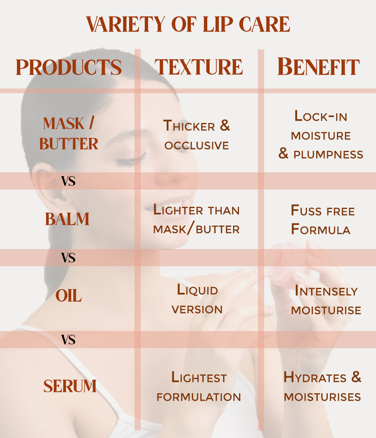 This is an image explaining lip masks, lip butters, lip balms and lip oils