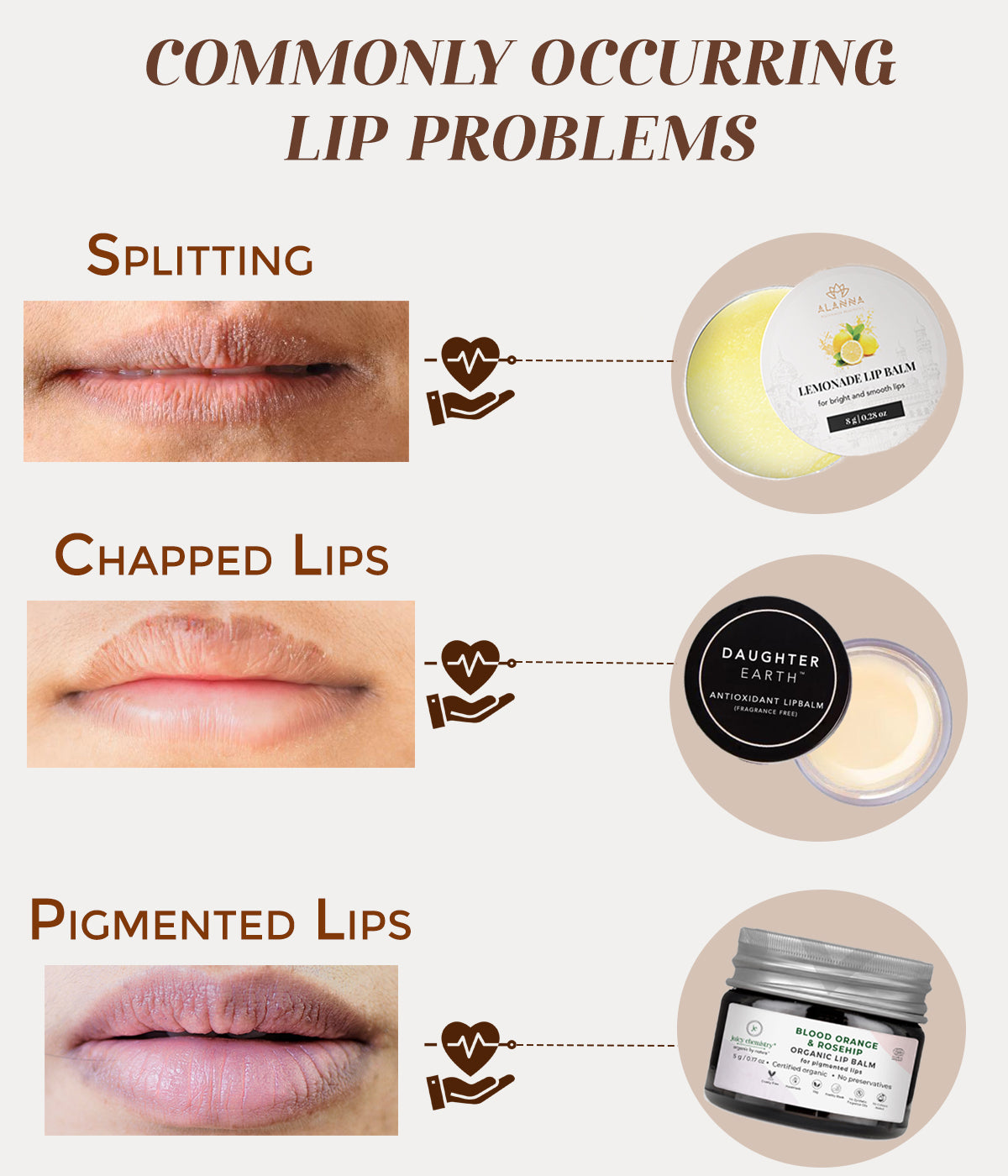 This is an image of commonly occuring lip problems