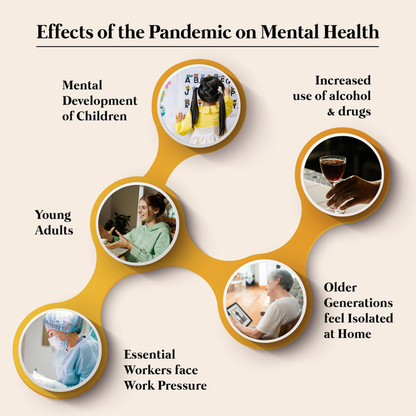 This is an image on How the Pandemic has affected our Mental Health on www.sublimelife.in