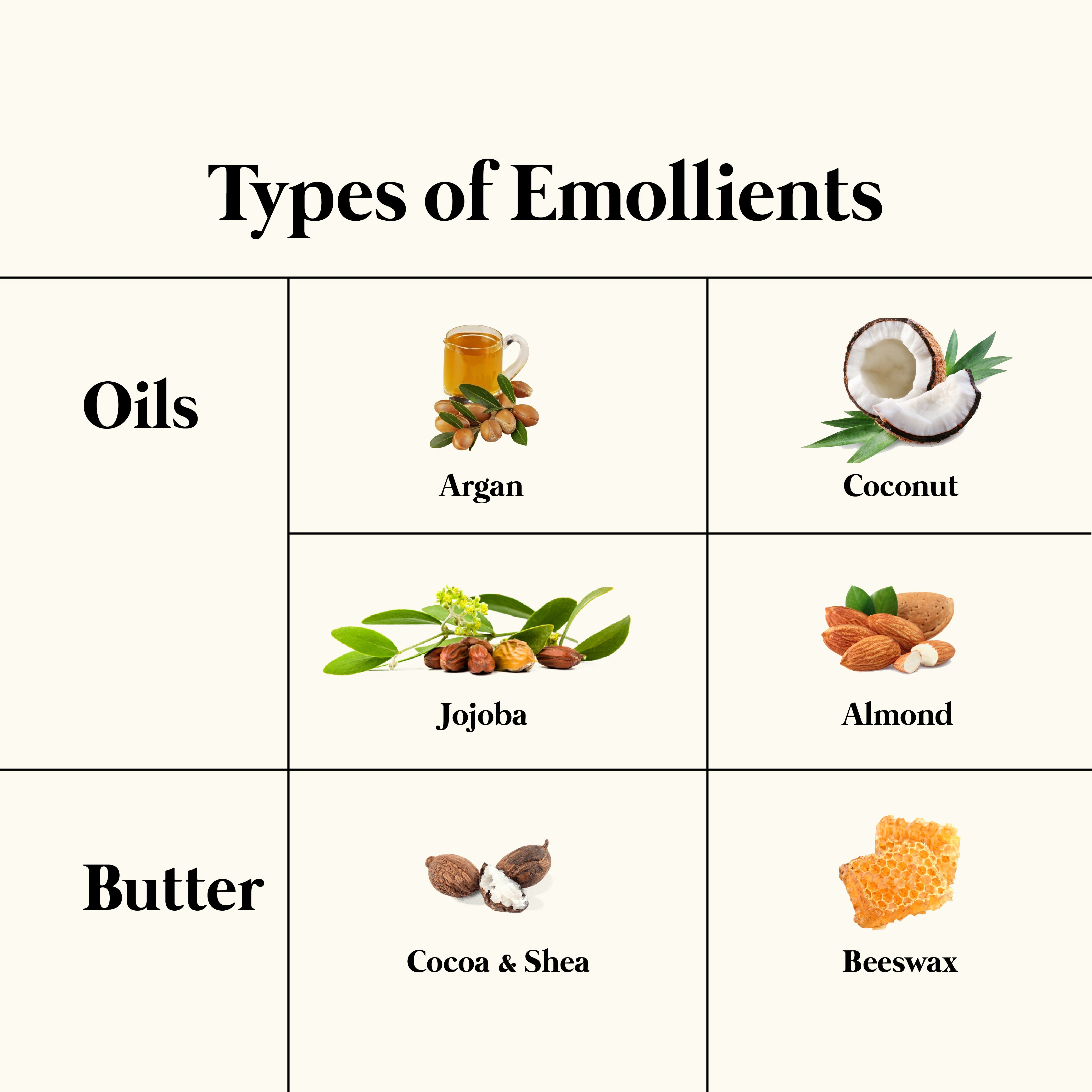 This is an image on Types of Emollients on www.sublimelife.in