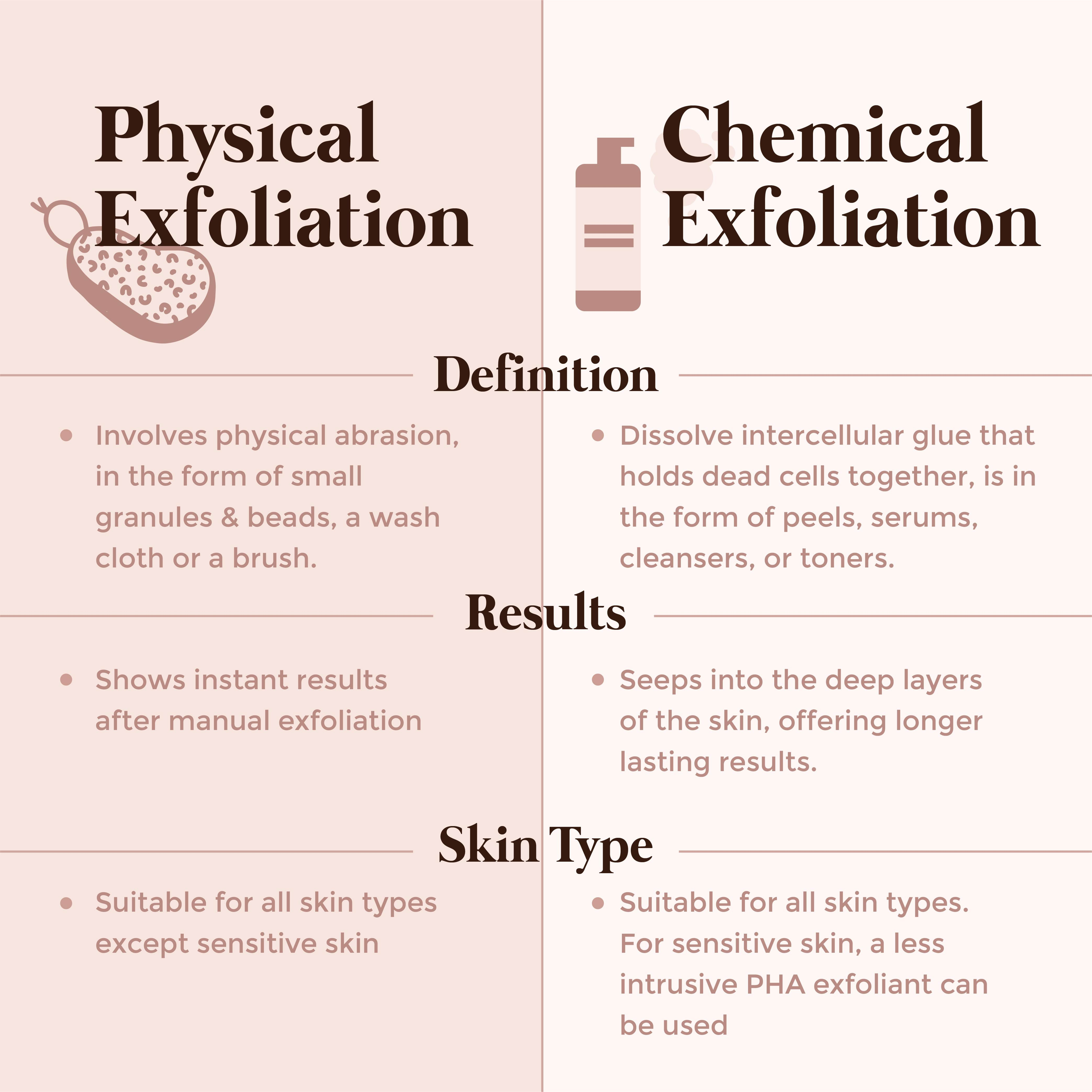 This is an image of the difference between chemical and physical exfoliation on www.sublimelife.in