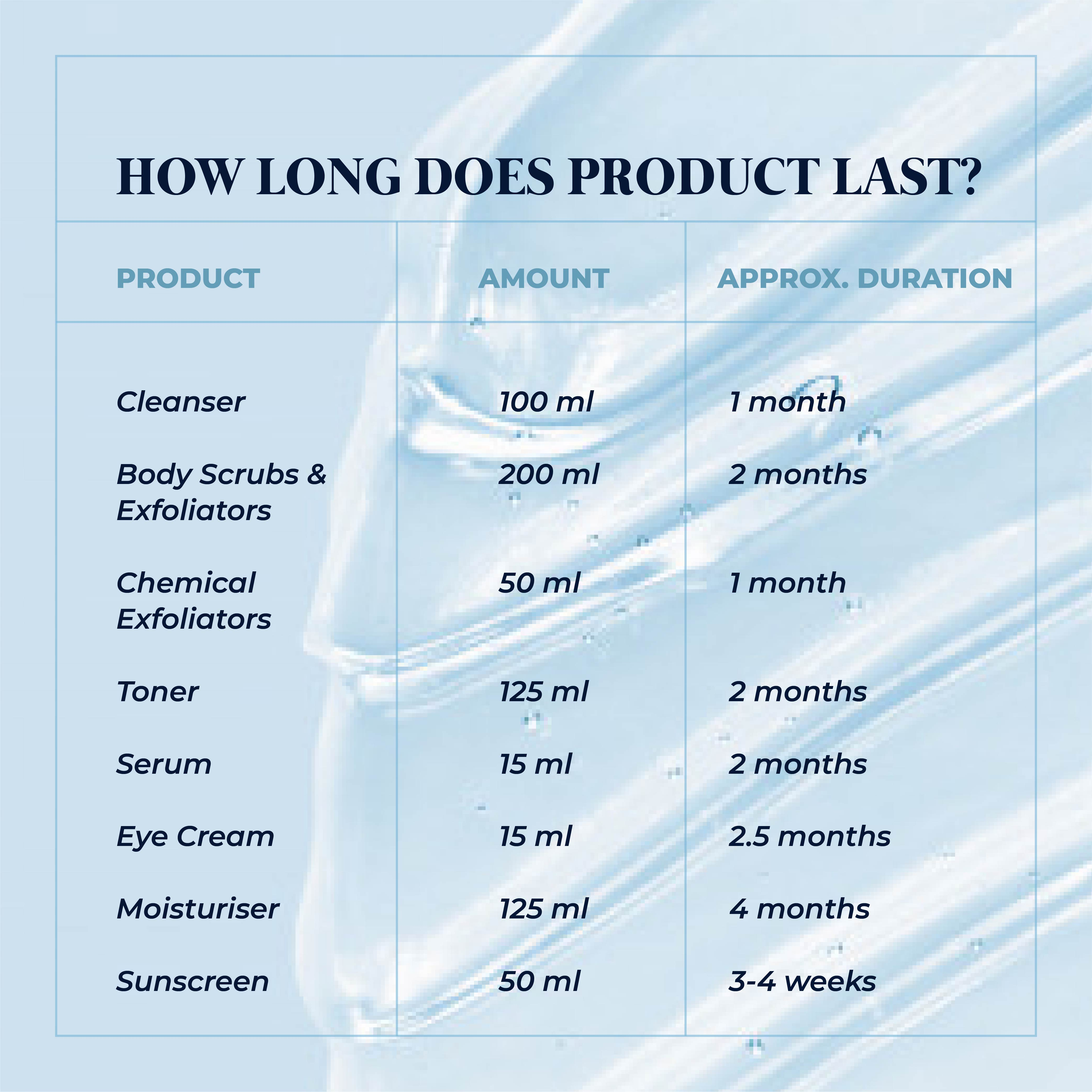 This is an image of how long does a product last