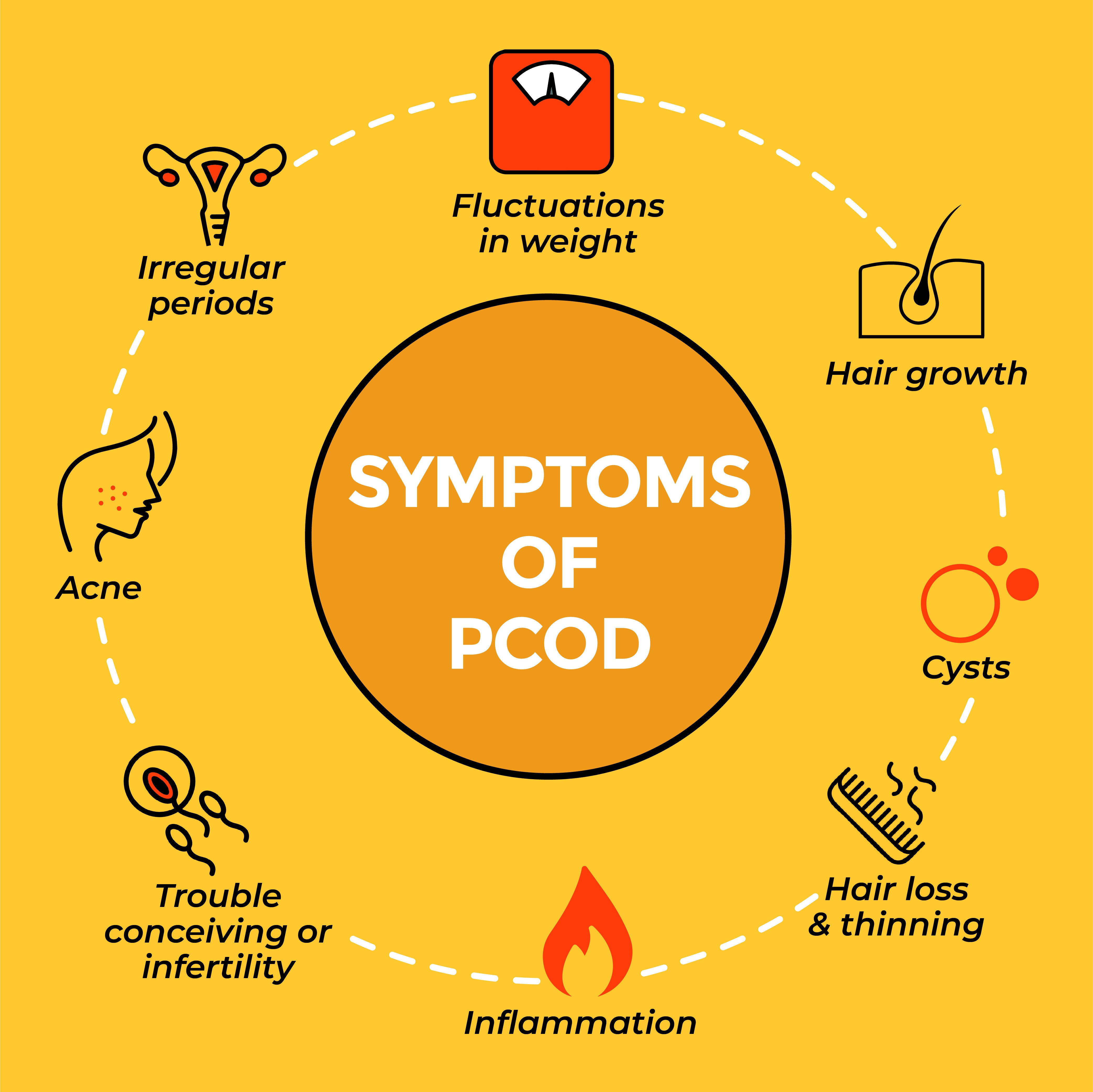 This is an image of symptoms of PCOD on www.sublimelife.in.