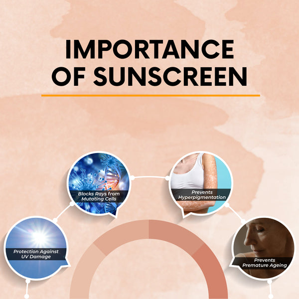 This is an image on Importance of Sunscreen on www.sublimelife.in