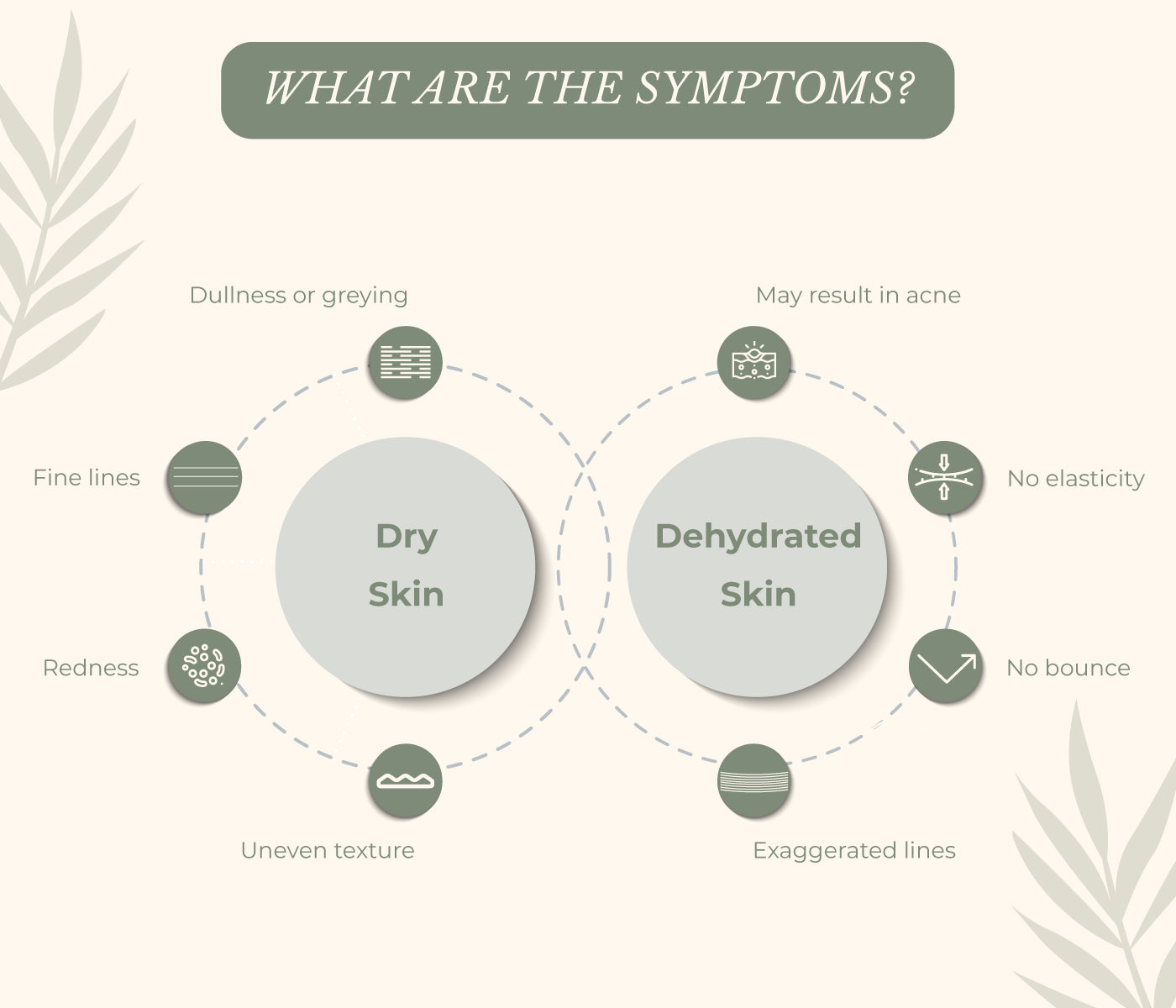 This is an image of symptoms of dry and dehydrated skin on www.sublimelife.in.