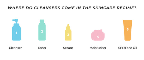 This is an image showing cleanser to be used in all skincare regime