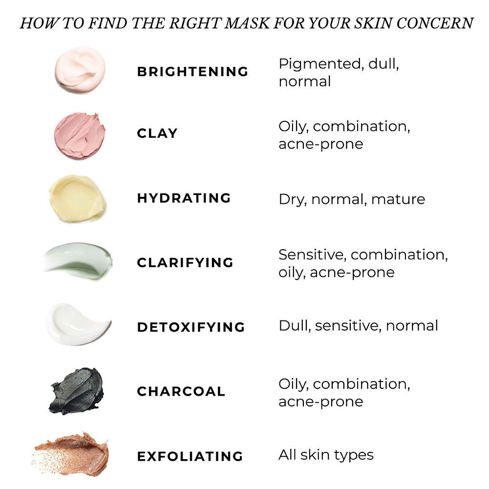 This is an image showing how to find the right face mask for different skin concerns.