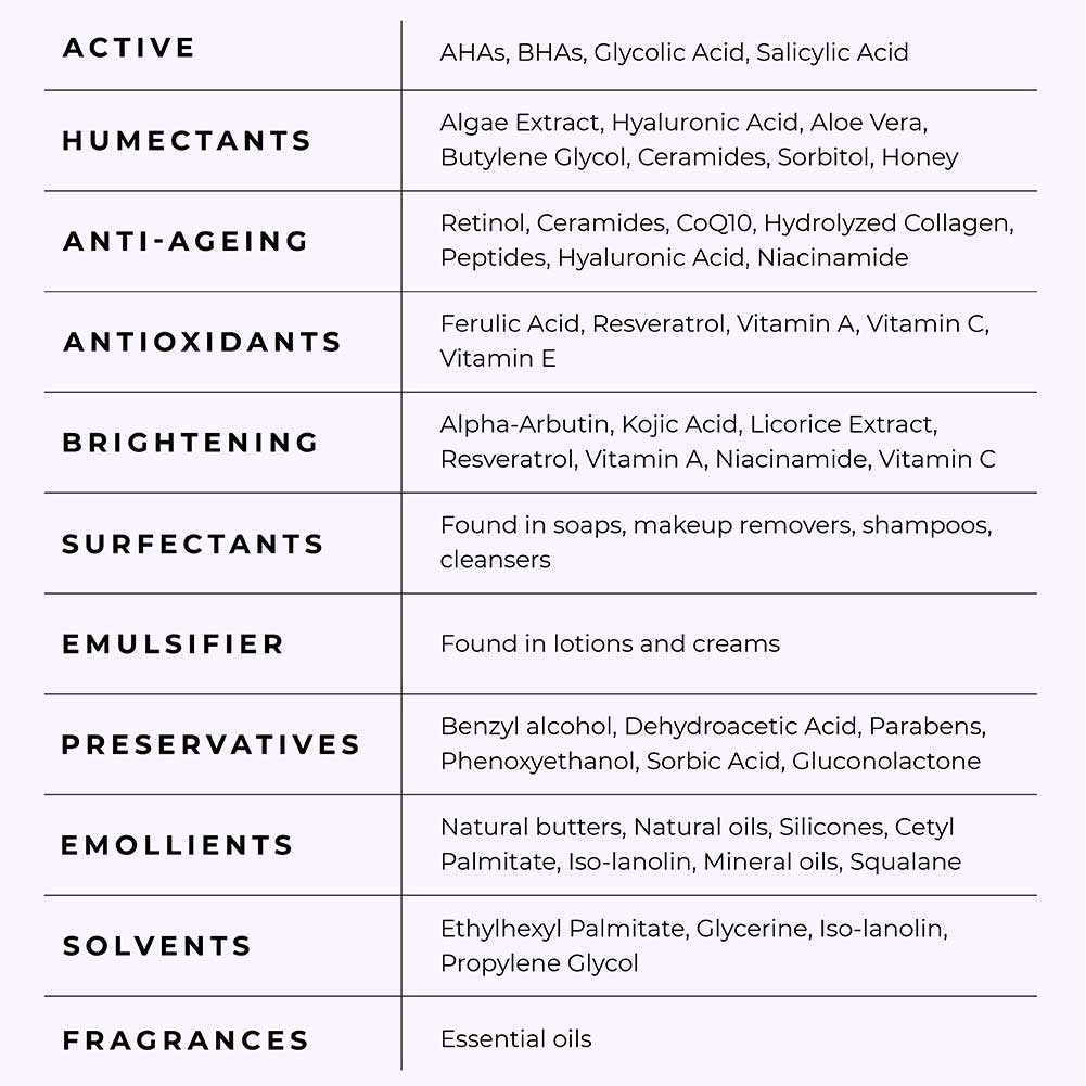 This image highlights the different ingredients used in skincare products.