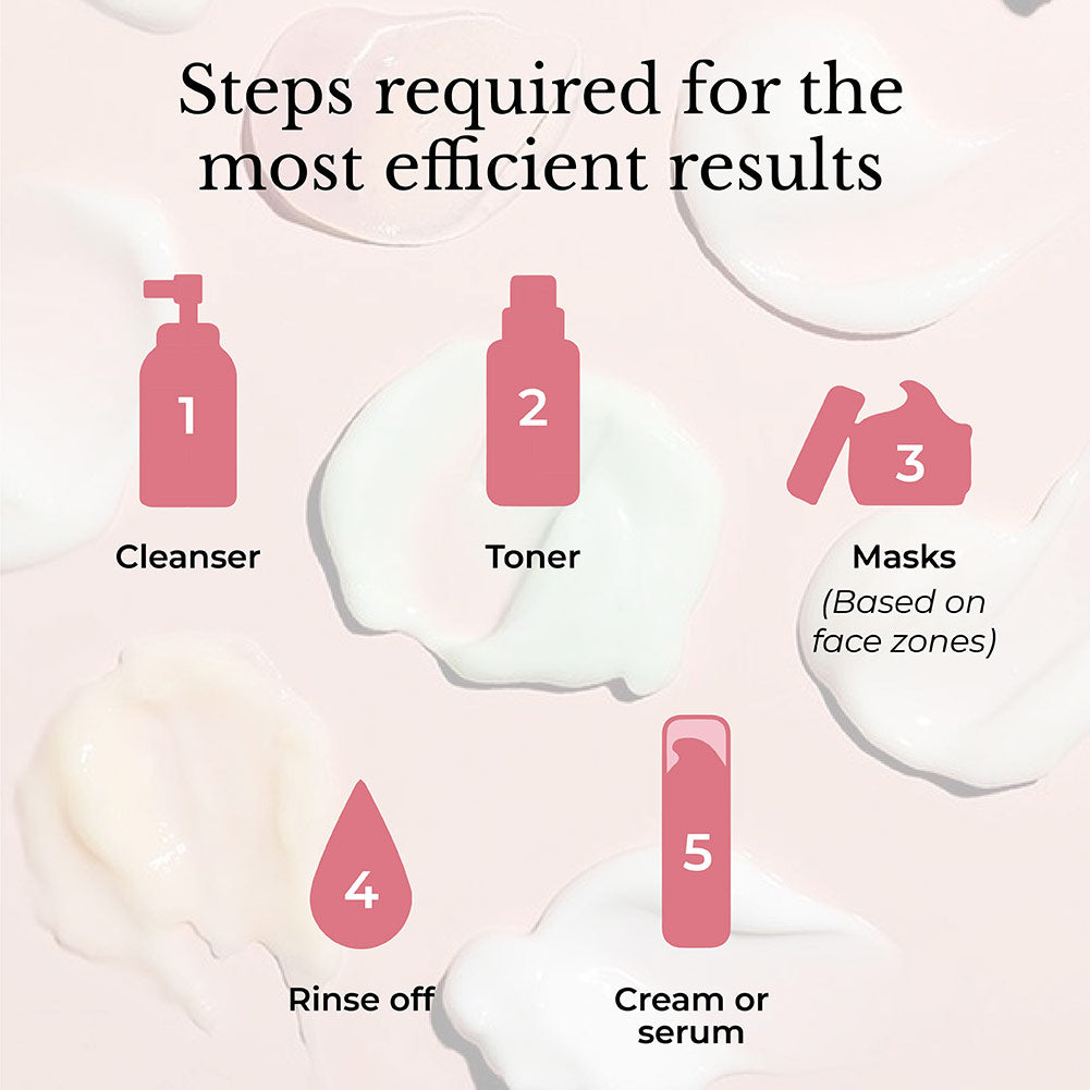 This image shows step by step guide on how to try multi-masking for all skin types & skin concerns.