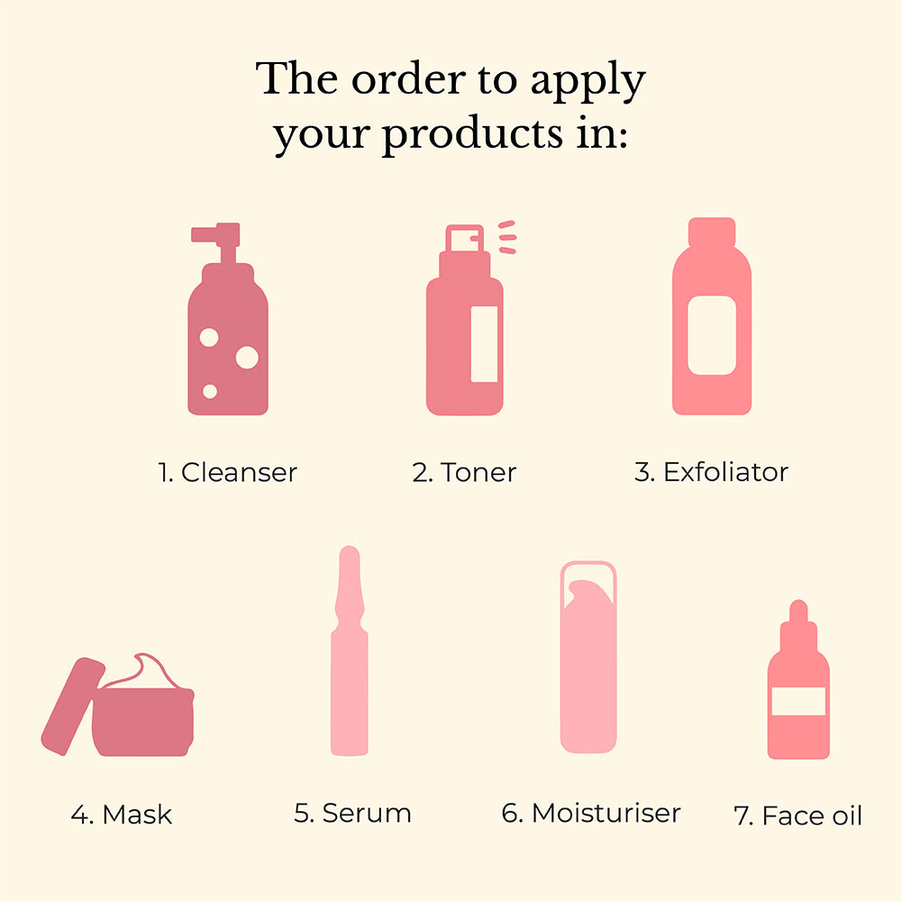 This is an image showing the order to use your products.