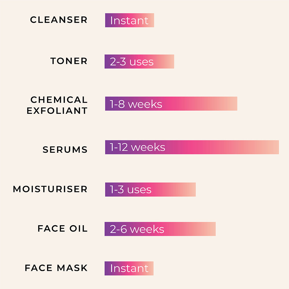 This is an image to show how long skincare products like serum, cleanser and mask takes to start working and showing results on the face.