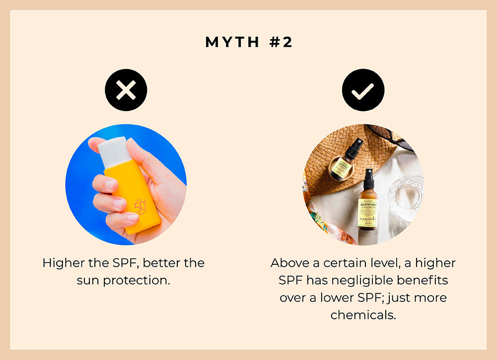 This image debunks the myth that higher the SPF, the better sun protection.
