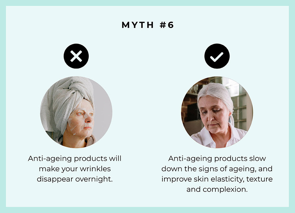 This image debunks the myth that anti-ageing skincare products shows results and reduce fine lines and wrinkles overnight.
