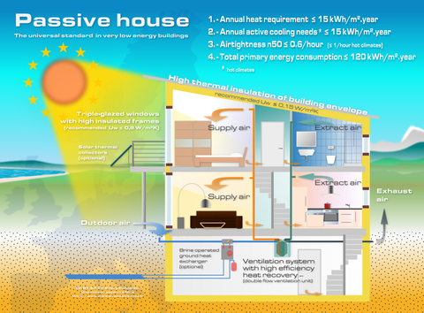 Diagram showing how a passive house works to reduce its energy usage.
