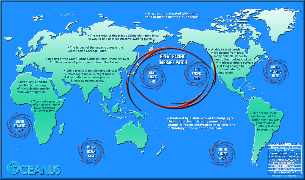 Great Pacific Garbage Patch diagram