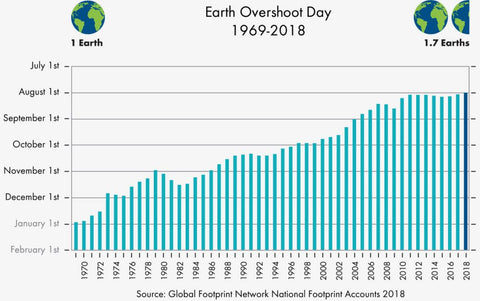 earth overshoot day entwicklung