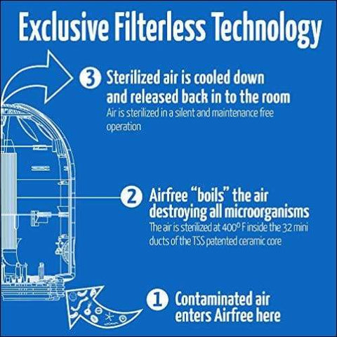 Filterless Ozone Air Purifier - novariancreations.com
